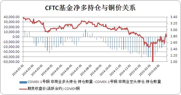 CFTC期铜持仓