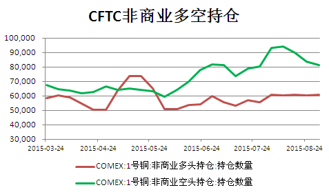 cftc期铜持仓报告(截止9月7日)