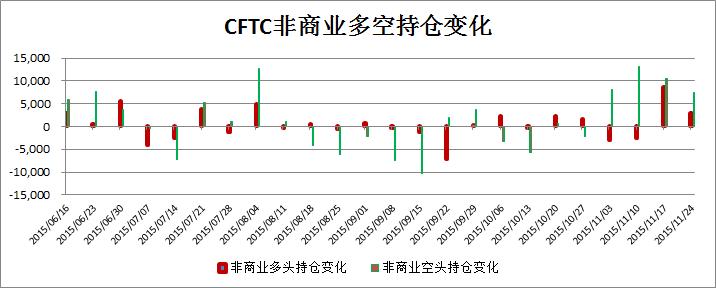 cftc铜持仓报告(截止12月4日)