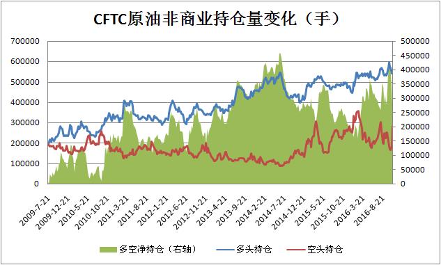 CFTC原油非商业持仓(更新日期2016.11.18)