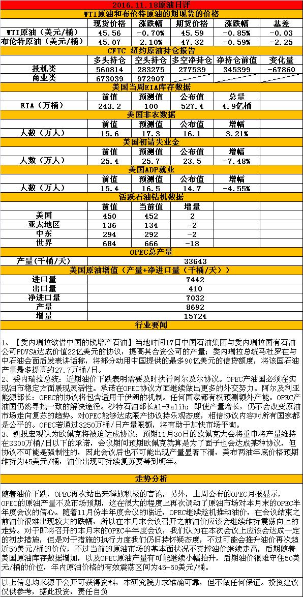 2016.11.18原油日评