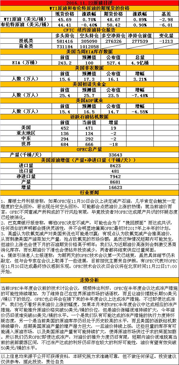 2016.11.22原油日评