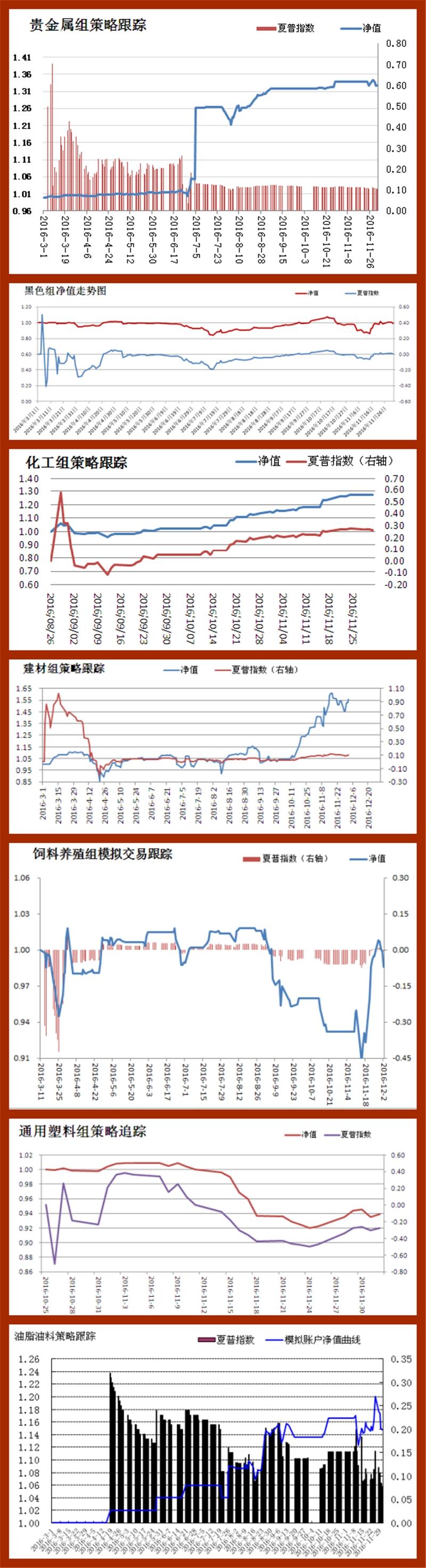 招金期货研究员模拟交易策略汇总(2016.12.02)