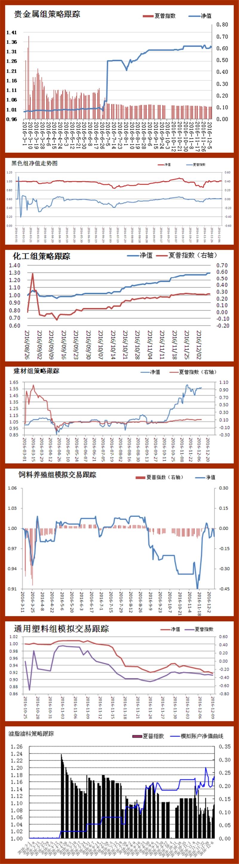 招金期货研究员模拟交易策略汇总(2016.12.09)