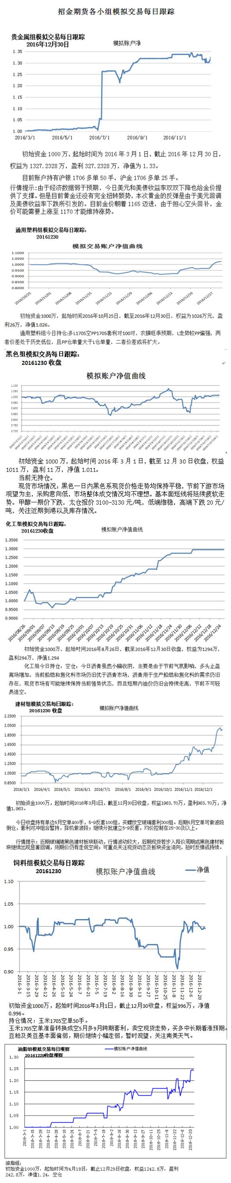 招金期货研究员模拟交易策略汇总(2016.12.30)
