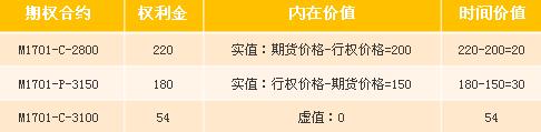招金期货期权研究(一):期权基础知识
