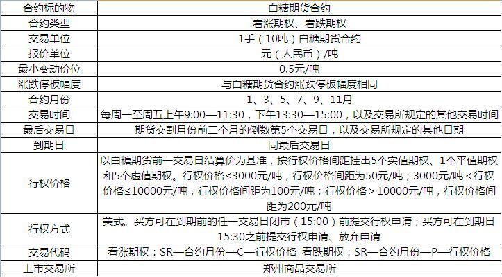 郑州商品交易所白糖期权合约(仿真)