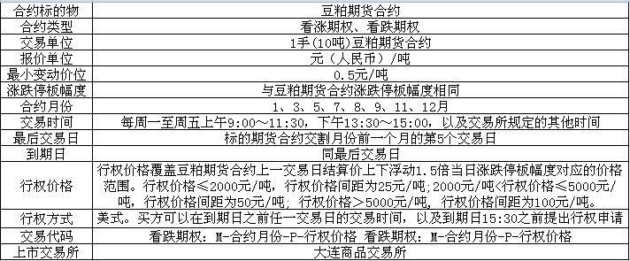 大连商品交易所豆粕期货期权合约(草案)