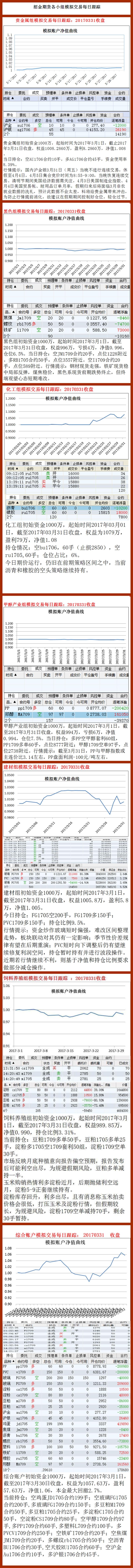 招金期货研究员模拟交易策略汇总(2017.03.31)