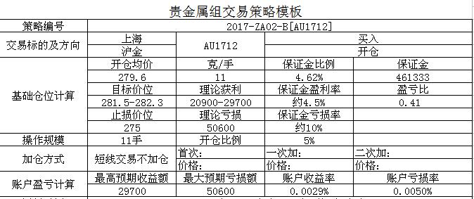 贵金属组策略报告2017-ZA02-B[Au1706]4月非农表现不会靓丽,利多金价