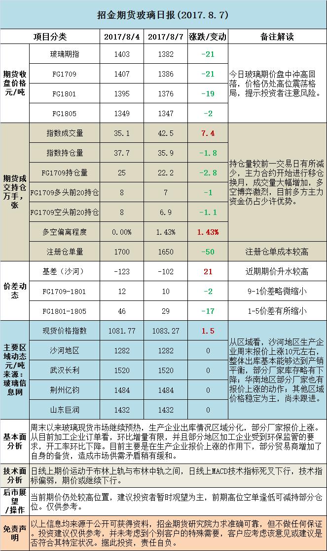 招金期货玻璃日评 (20170807)