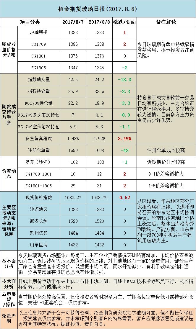 招金期货玻璃日评 (20170808)