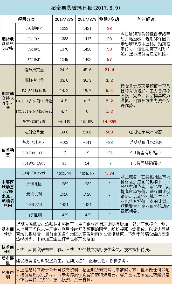招金期货玻璃日评 (20170809)