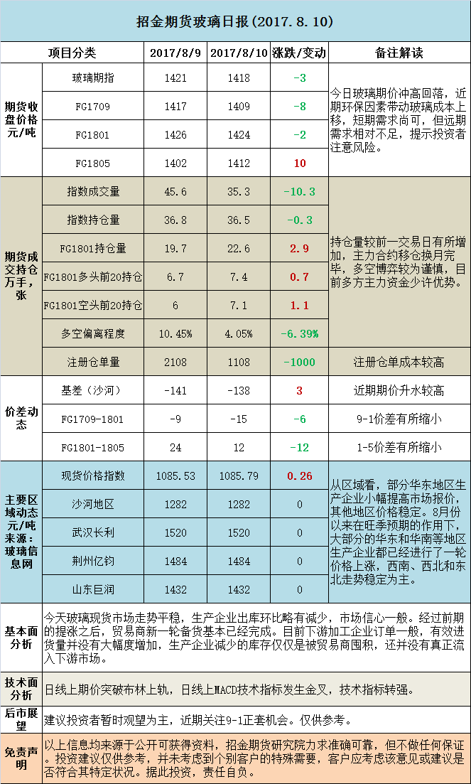 招金期货玻璃日评 (20170810)