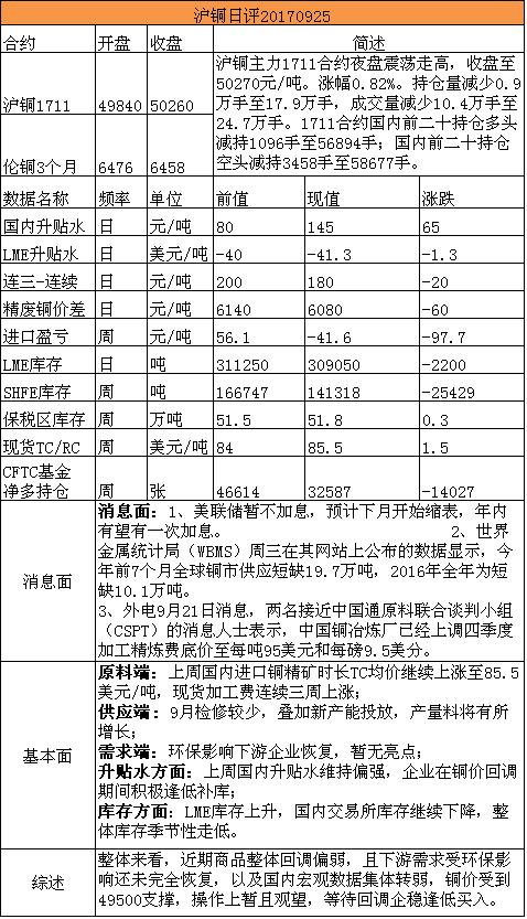 招金期货沪铜日评(20170925)