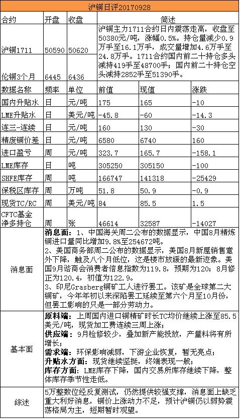 招金期货沪铜日评(20170928)
