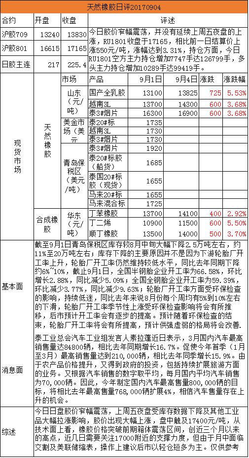 招金期货天然橡胶日评(20170904)