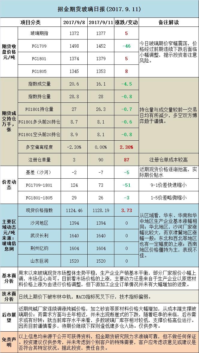 招金期货玻璃日评(20170911)