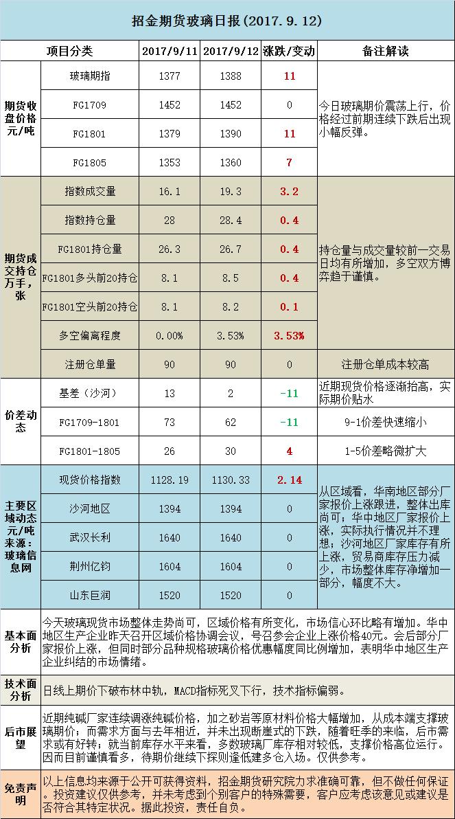 招金期货玻璃日评(20170912)