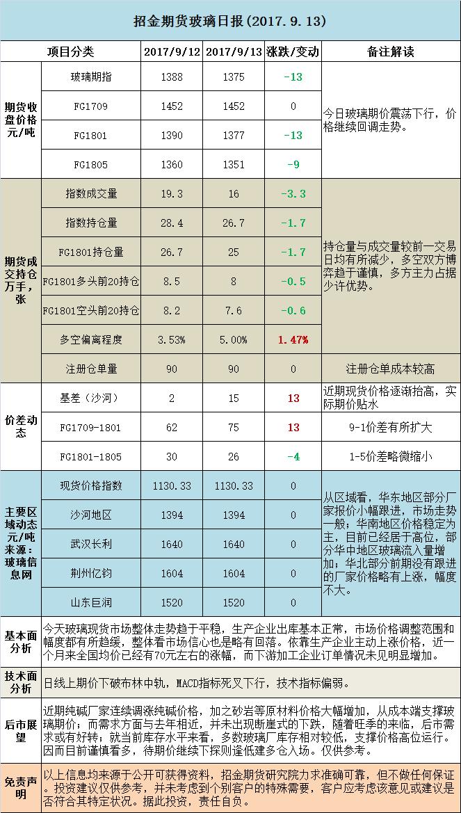 招金期货玻璃日评 (20170913)