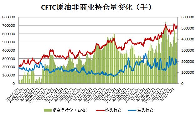 CFTC原油非商业持仓(更新日期201710.10)
