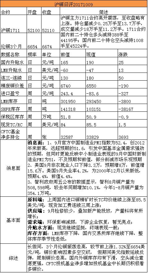 招金期货有色日评(20171009)