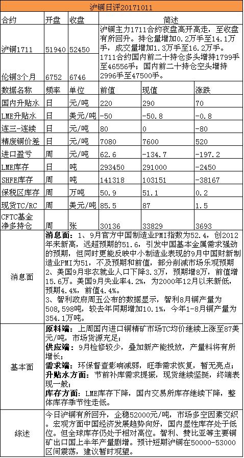 招金期货有色日评(20171011)
