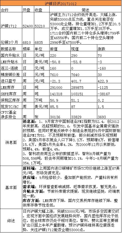 招金期货有色日评(20171012)
