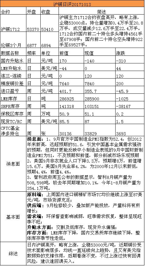 招金期货有色日评(20171013)