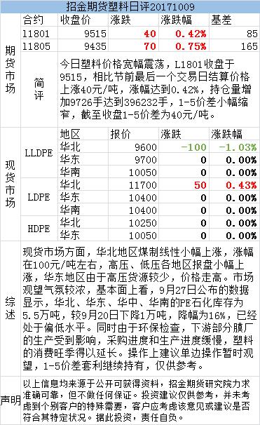 招金期货塑料日评(20171009)
