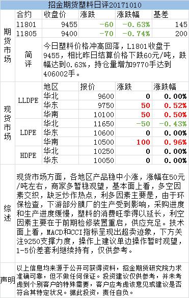 招金期货塑料日评(20171010)