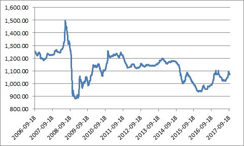 中国塑料现货价格指数走势(20171010)