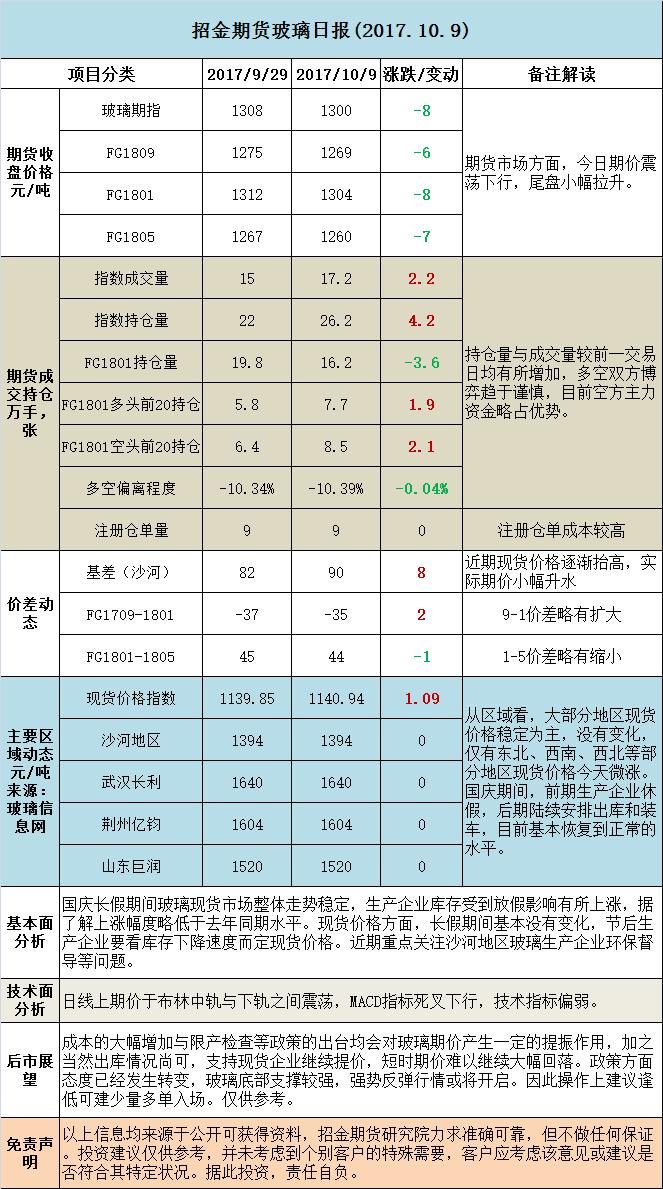 招金期货玻璃日评 (20171009)