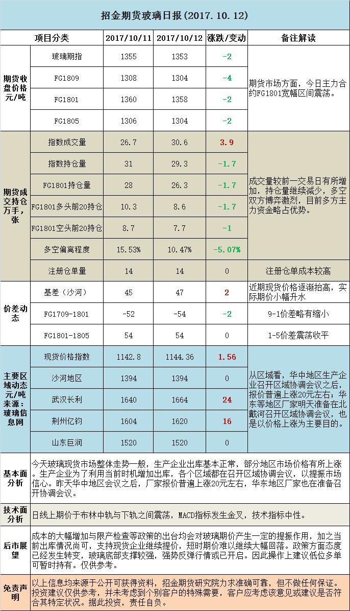 招金期货玻璃日评(20171012)