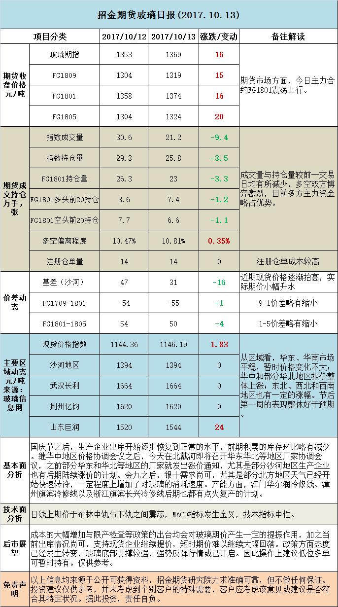 招金期货玻璃日评 (20171013)