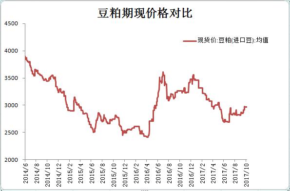 豆粕现货价格走势图(更新至20171010)