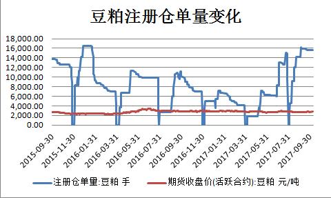 豆粕注册仓单变化(更新至20171010)