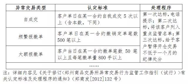 【明规则・识风险】郑商所监管案例系列:异常交易案例及规则解读