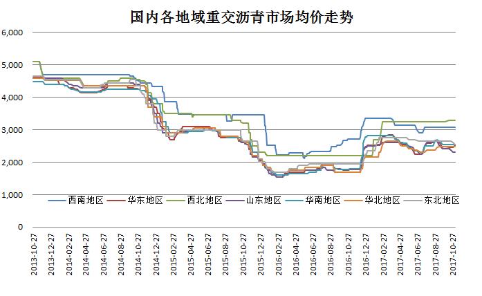 沥青全国价格走势(更新2017.11.15)