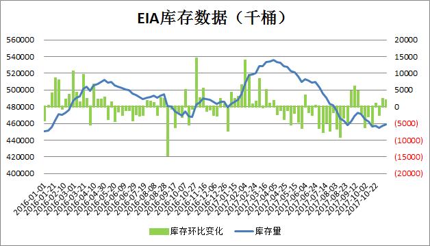 EIA原油库存走势(更新2017.11.15)