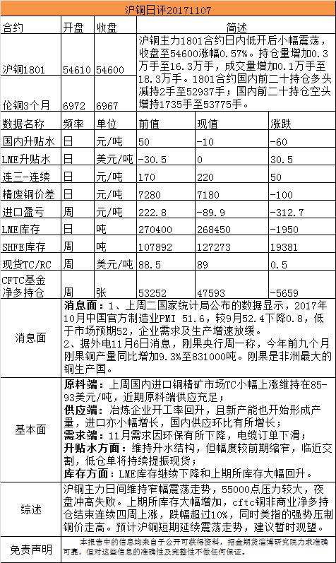 招金期货有色日评(20171107)