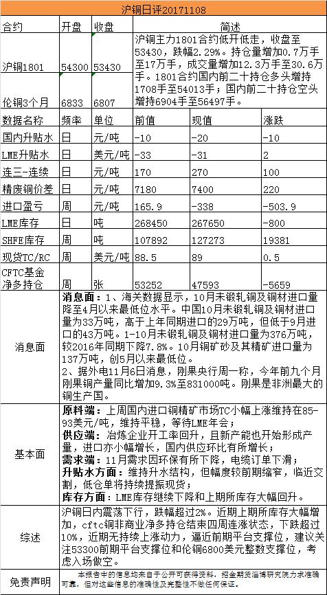 招金期货有色日评(20171108)