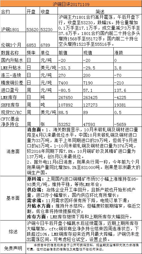招金期货有色日评(20171109)