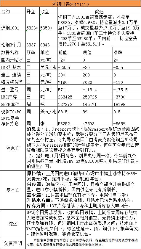 招金期货有色日评(20171110)