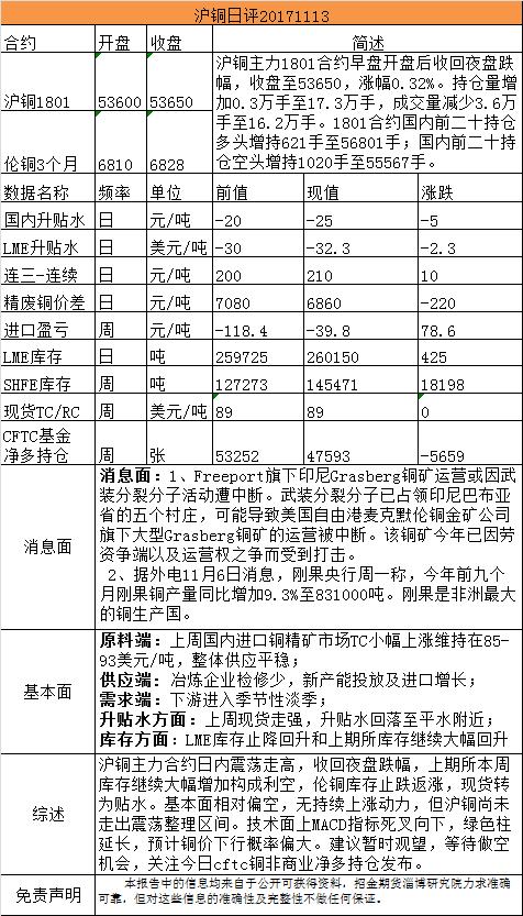 招金期货有色日评(20171113)