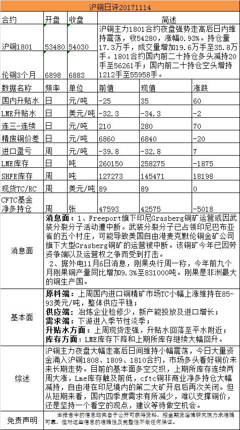 招金期货有色日评(20171114)