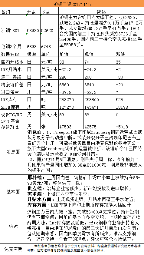招金期货有色日评(20171115)