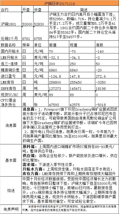 招金期货有色日评(20171116)