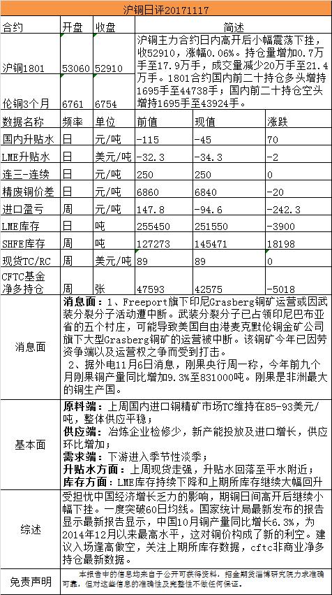 招金期货有色日评(20171117)