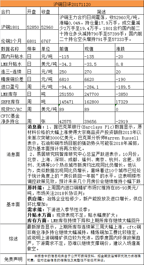 招金期货有色日评(20171120)